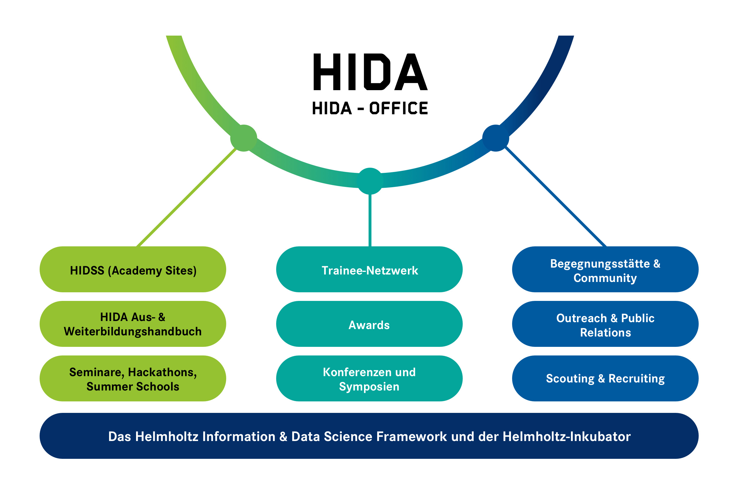 Über HIDA - Helmholtz Information & Data Science Academy